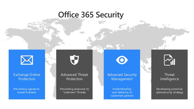 Office 365 : Habilitar Advanced Threat Protection para SharePoint, OneDrive y Microsoft Teams.