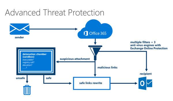 Office 365 : ATP Simulador de ataques – Phishing Parte 1.
