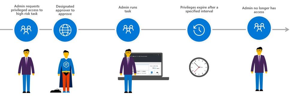 Office 365 PAM : Error  «Invalid autnN type» creando solicitud de acceso con New-ElevatedAccessRequest.