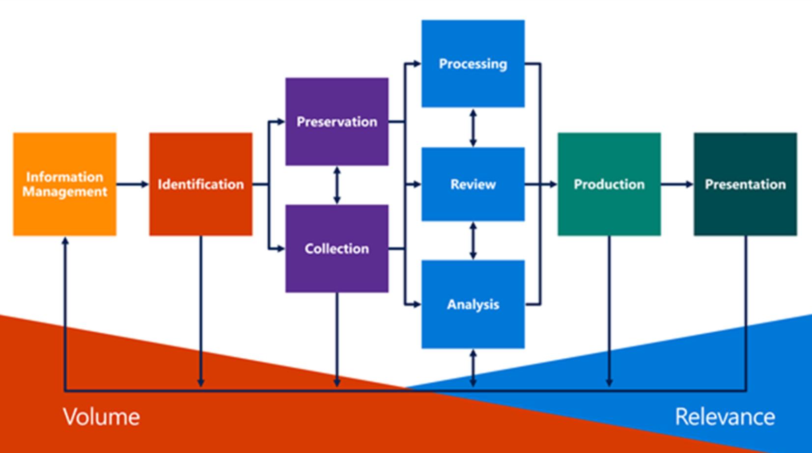 Office 365 : Busqueda eDiscovery en canales de Microsoft Teams.